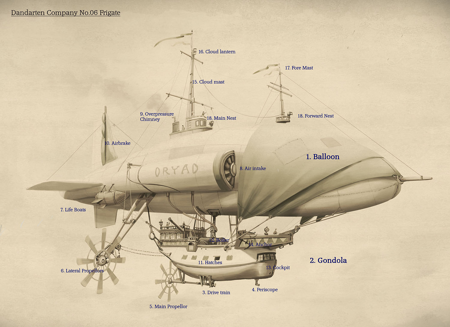 Airship diagram